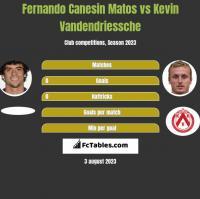 Fernando Canesin Matos vs Kevin Vandendriessche h2h player stats