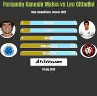 Fernando Canesin Matos vs Leo Cittadini h2h player stats