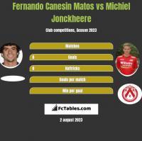 Fernando Canesin Matos vs Michiel Jonckheere h2h player stats
