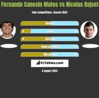 Fernando Canesin Matos vs Nicolas Rajsel h2h player stats