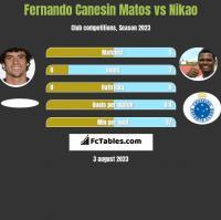 Fernando Canesin Matos vs Nikao h2h player stats