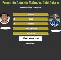 Fernando Canesin Matos vs Obbi Oulare h2h player stats