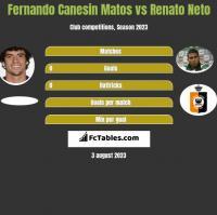 Fernando Canesin Matos vs Renato Neto h2h player stats