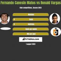 Fernando Canesin Matos vs Ronald Vargas h2h player stats