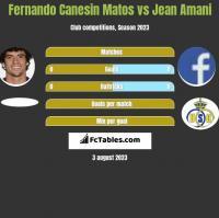 Fernando Canesin Matos vs Jean Amani h2h player stats