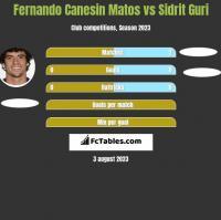 Fernando Canesin Matos vs Sidrit Guri h2h player stats