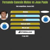 Fernando Canesin Matos vs Joao Paulo h2h player stats
