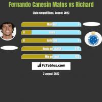 Fernando Canesin Matos vs Richard h2h player stats
