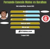 Fernando Canesin Matos vs Baralhas h2h player stats