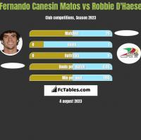 Fernando Canesin Matos vs Robbie D'Haese h2h player stats