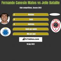 Fernando Canesin Matos vs Jelle Bataille h2h player stats