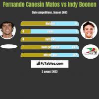 Fernando Canesin Matos vs Indy Boonen h2h player stats