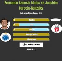 Fernando Canesin Matos vs Joachim Carcela-Gonzalez h2h player stats