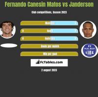 Fernando Canesin Matos vs Janderson h2h player stats