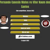 Fernando Canesin Matos vs Vitor Naum dos Santos h2h player stats