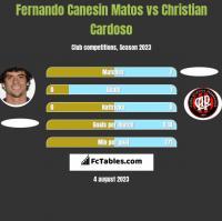 Fernando Canesin Matos vs Christian Cardoso h2h player stats