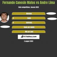 Fernando Canesin Matos vs Andre Lima h2h player stats
