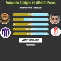 Fernando Coniglio vs Alberto Perea h2h player stats