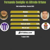 Fernando Coniglio vs Alfredo Ortuno h2h player stats