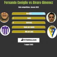 Fernando Coniglio vs Alvaro Gimenez h2h player stats