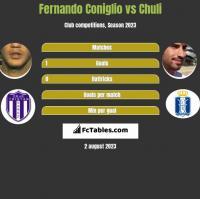 Fernando Coniglio vs Chuli h2h player stats