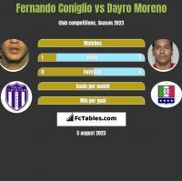 Fernando Coniglio vs Dayro Moreno h2h player stats