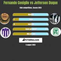 Fernando Coniglio vs Jefferson Duque h2h player stats