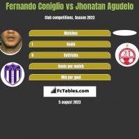 Fernando Coniglio vs Jhonatan Agudelo h2h player stats