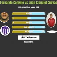 Fernando Coniglio vs Juan Ezequiel Cuevas h2h player stats