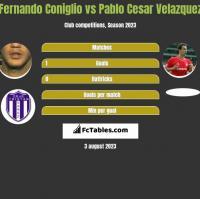 Fernando Coniglio vs Pablo Cesar Velazquez h2h player stats