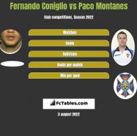 Fernando Coniglio vs Paco Montanes h2h player stats