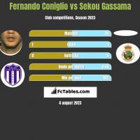 Fernando Coniglio vs Sekou Gassama h2h player stats
