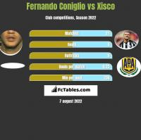 Fernando Coniglio vs Xisco h2h player stats