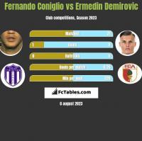 Fernando Coniglio vs Ermedin Demirovic h2h player stats