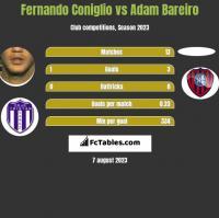 Fernando Coniglio vs Adam Bareiro h2h player stats