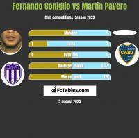Fernando Coniglio vs Martin Payero h2h player stats