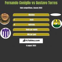 Fernando Coniglio vs Gustavo Torres h2h player stats