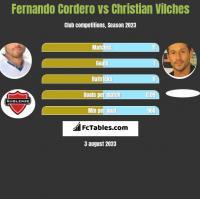 Fernando Cordero vs Christian Vilches h2h player stats