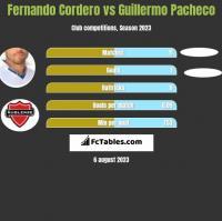 Fernando Cordero vs Guillermo Pacheco h2h player stats