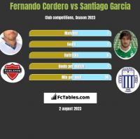 Fernando Cordero vs Santiago Garcia h2h player stats