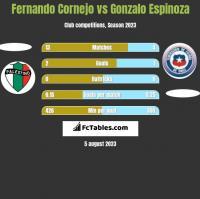 Fernando Cornejo vs Gonzalo Espinoza h2h player stats
