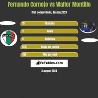 Fernando Cornejo vs Walter Montillo h2h player stats