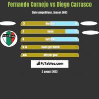 Fernando Cornejo vs Diego Carrasco h2h player stats
