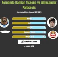 Fernando Damian Tissone vs Aleksandar Palocevic h2h player stats