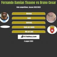 Fernando Damian Tissone vs Bruno Cesar h2h player stats