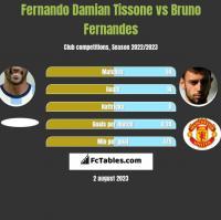 Fernando Damian Tissone vs Bruno Fernandes h2h player stats