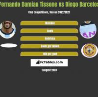 Fernando Damian Tissone vs Diego Barcelos h2h player stats
