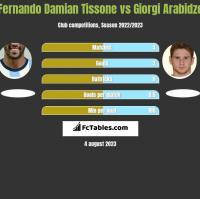Fernando Damian Tissone vs Giorgi Arabidze h2h player stats