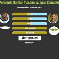 Fernando Damian Tissone vs Joao Camacho h2h player stats