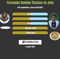 Fernando Damian Tissone vs Jota h2h player stats